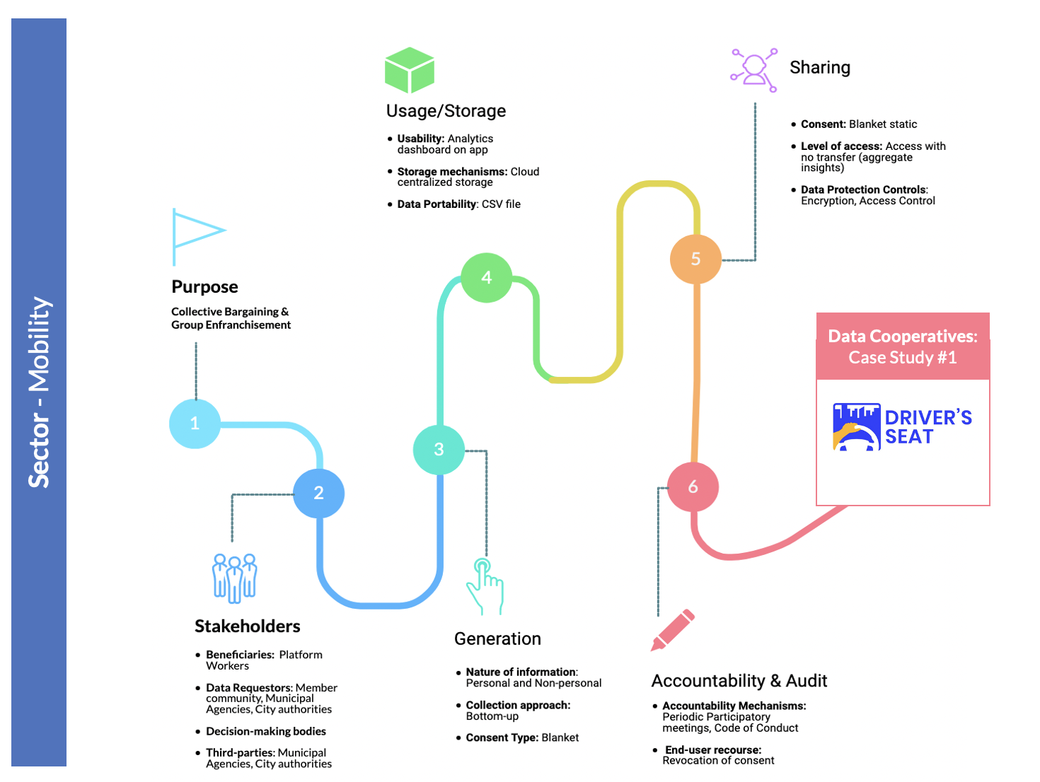 Figure 12: Sample User Journey with case study